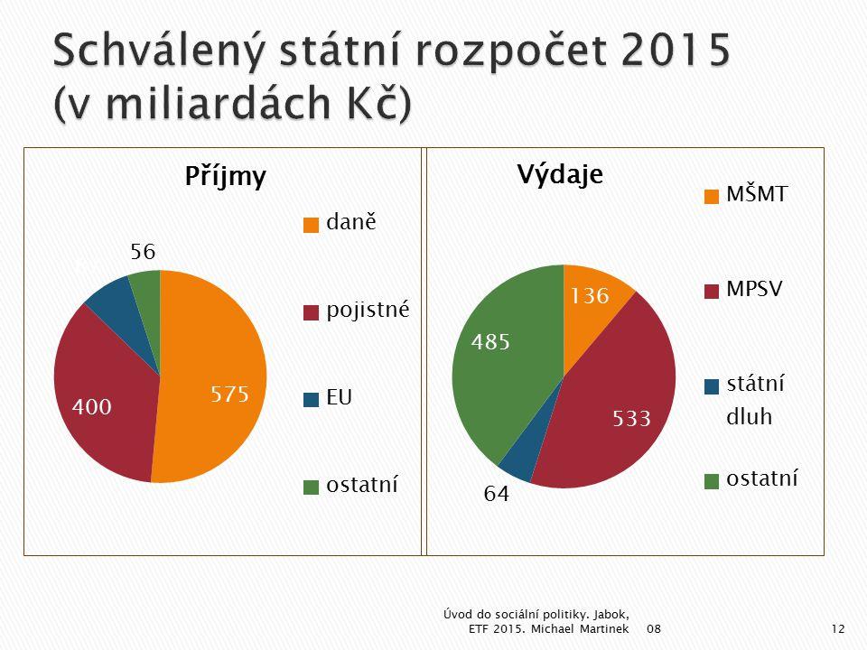 08 Úvod do sociální politiky. Jabok, ETF 2015. Michael Martinek12