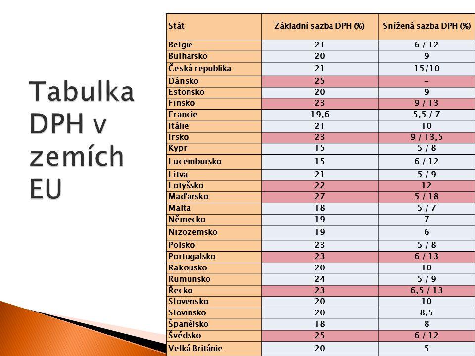 08 Úvod do sociální politiky. Jabok, ETF 2015. Michael Martinek22 StátZákladní sazba DPH (%)Snížená sazba DPH (%) Belgie216 / 12 Bulharsko209 Česká re