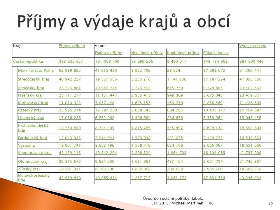 KrajePříjmy celkemv tomVýdaje celkem Daňové příjmyNedaňové příjmyKapitálové příjmyPřijaté dotace Česká republika383 232 957191 008 76933 999 2069 490