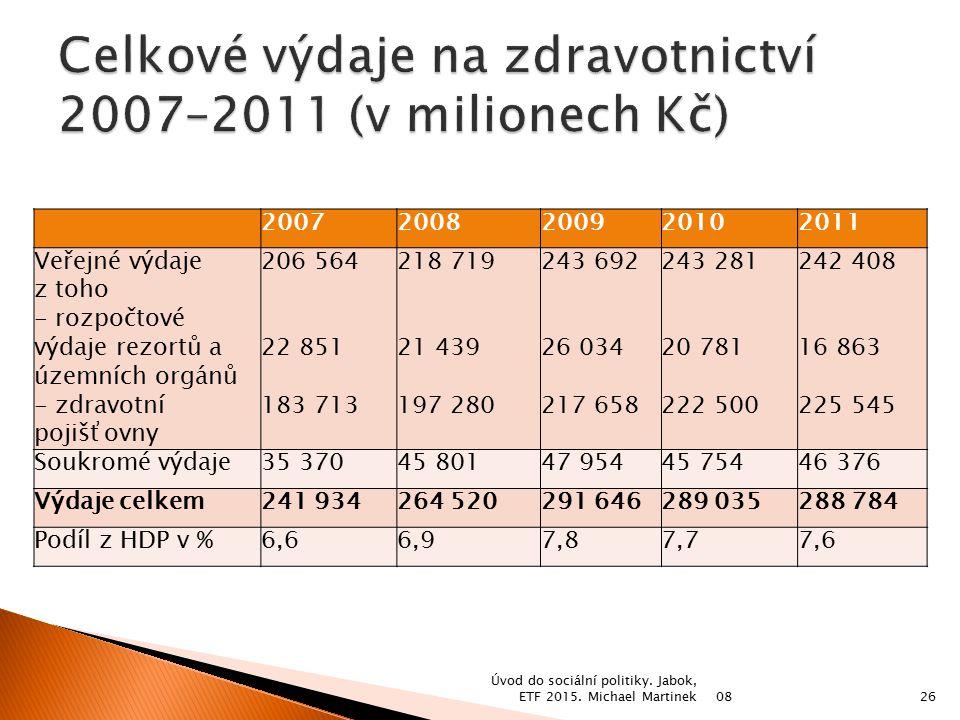 20072008200920102011 Veřejné výdaje z toho - rozpočtové výdaje rezortů a územních orgánů - zdravotní pojišťovny 206 564 22 851 183 713 218 719 21 439
