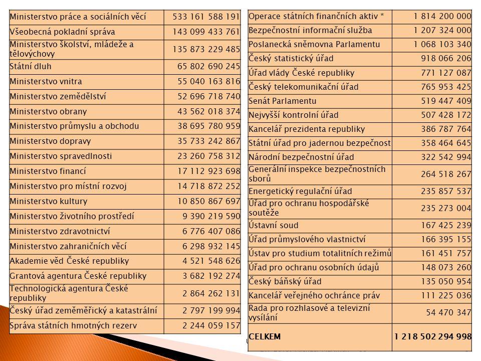 08 Úvod do sociální politiky. Jabok, ETF 2015. Michael Martinek9 Ministerstvo práce a sociálních věcí533 161 588 191 Všeobecná pokladní správa143 099
