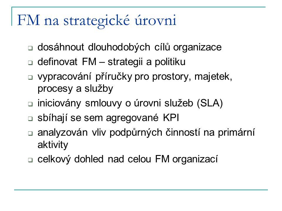 FM na strategické úrovni  dosáhnout dlouhodobých cílů organizace  definovat FM – strategii a politiku  vypracování příručky pro prostory, majetek,
