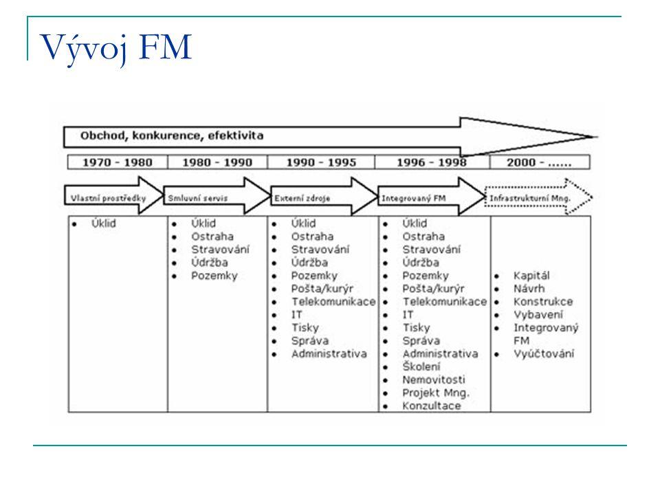 FM na strategické úrovni  dosáhnout dlouhodobých cílů organizace  definovat FM – strategii a politiku  vypracování příručky pro prostory, majetek, procesy a služby  iniciovány smlouvy o úrovni služeb (SLA)  sbíhají se sem agregované KPI  analyzován vliv podpůrných činností na primární aktivity  celkový dohled nad celou FM organizací