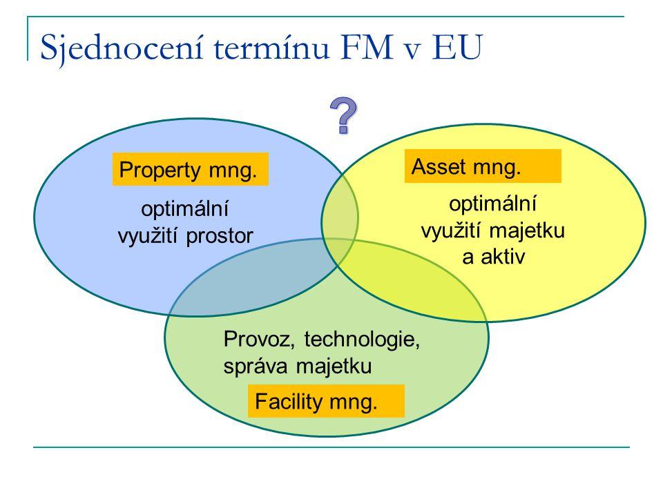 Sjednocení termínu FM v EU Property mng. Facility mng. Asset mng. optimální využití prostor optimální využití majetku a aktiv Provoz, technologie, spr