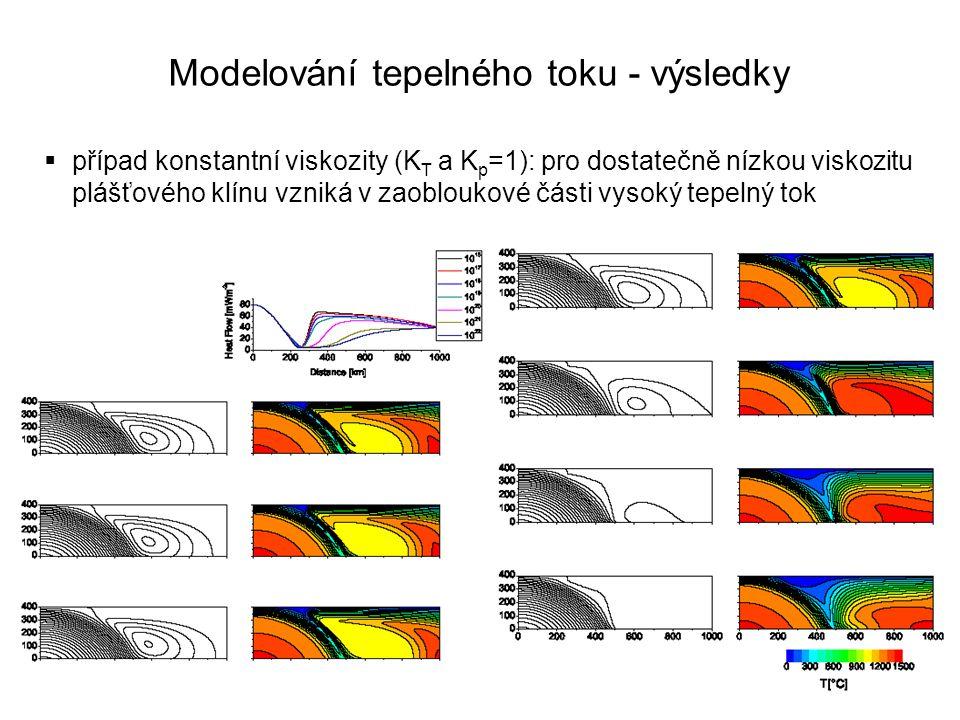  případ konstantní viskozity (K T a K p =1): pro dostatečně nízkou viskozitu plášťového klínu vzniká v zaobloukové části vysoký tepelný tok Modelován