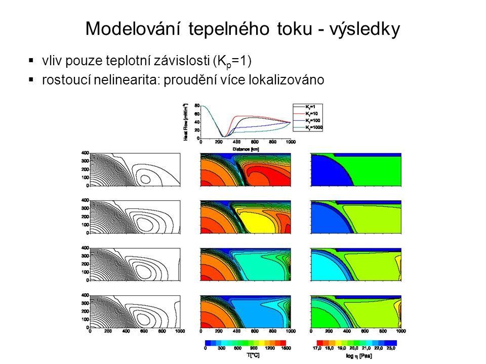  vliv pouze teplotní závislosti (K p =1)  rostoucí nelinearita: proudění více lokalizováno