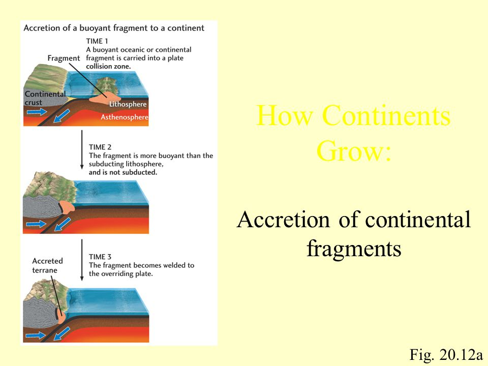 How Continents Grow: Accretion of continental fragments Fig. 20.12a