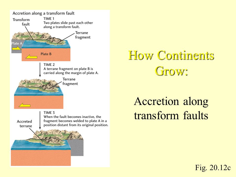 How Continents Grow: Accretion along transform faults Fig. 20.12c
