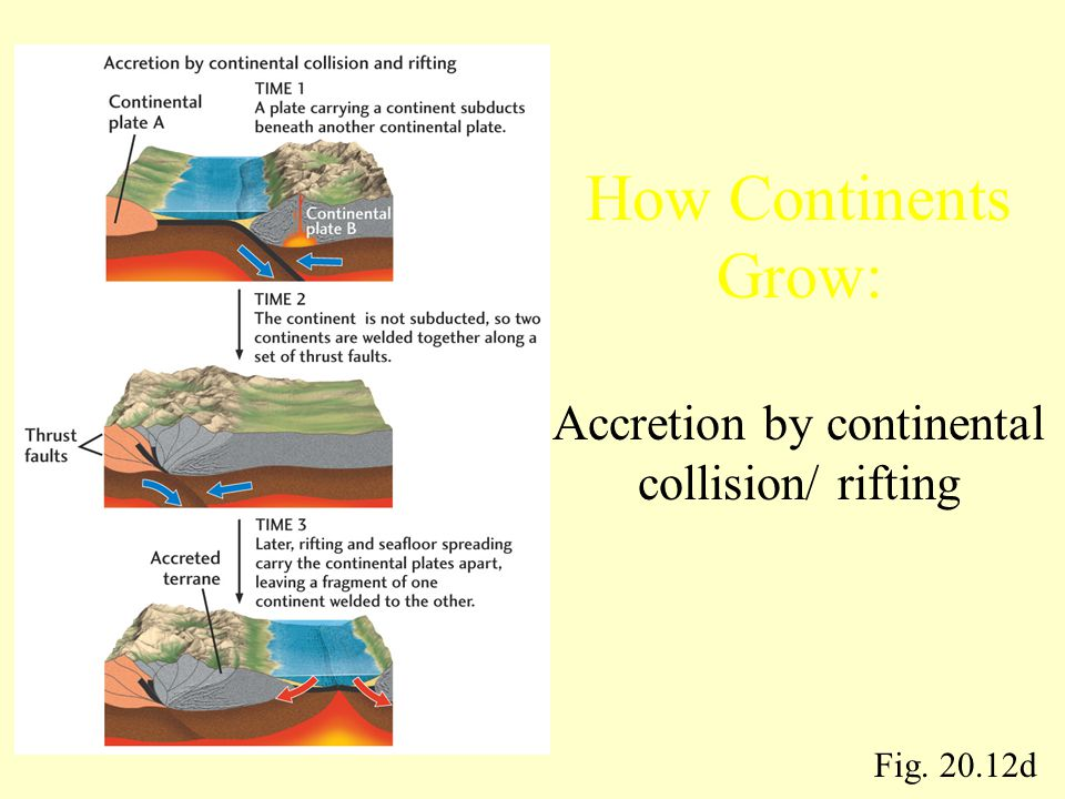 Fig. 20.12d How Continents Grow: Accretion by continental collision/ rifting