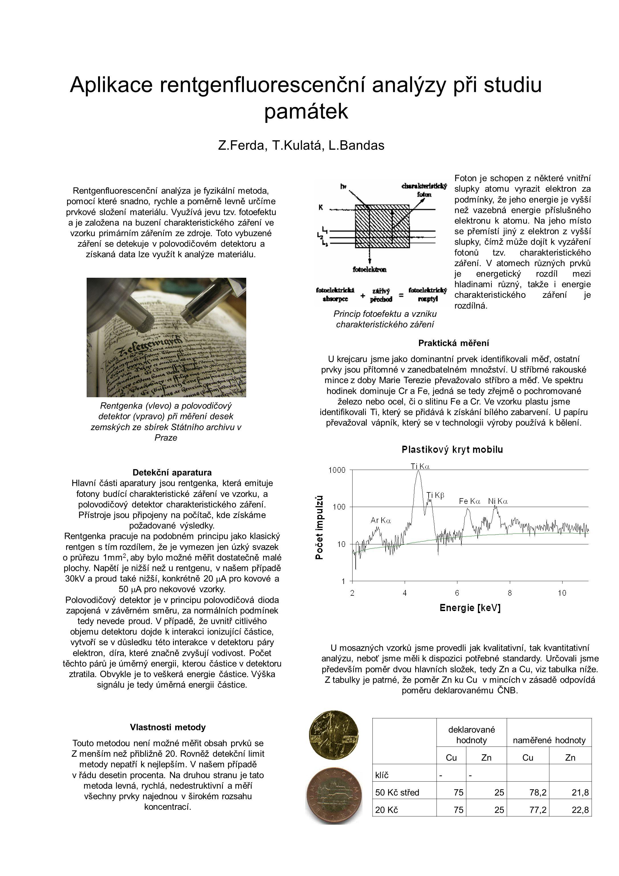 Aplikace rentgenfluorescenční analýzy při studiu památek Z.Ferda, T.Kulatá, L.Bandas Rentgenfluorescenční analýza je fyzikální metoda, pomocí které snadno, rychle a poměrně levně určíme prvkové složení materiálu.