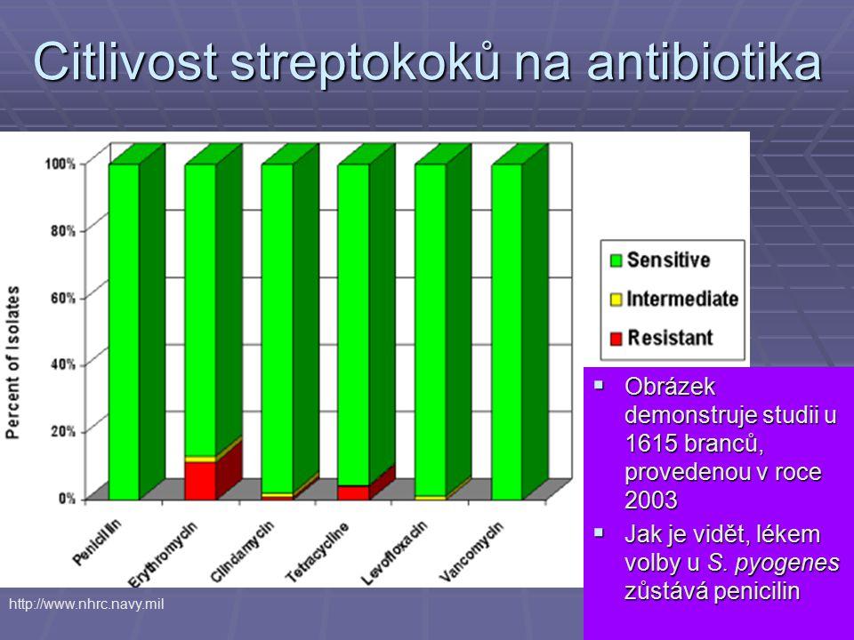 Citlivost streptokoků na antibiotika  Obrázek demonstruje studii u 1615 branců, provedenou v roce 2003  Jak je vidět, lékem volby u S. pyogenes zůst