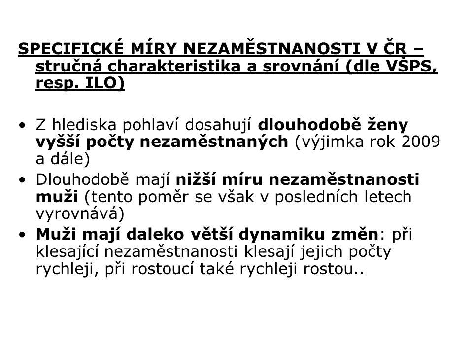 SPECIFICKÉ MÍRY NEZAMĚSTNANOSTI V ČR – stručná charakteristika a srovnání (dle VŠPS, resp. ILO) Z hlediska pohlaví dosahují dlouhodobě ženy vyšší počt