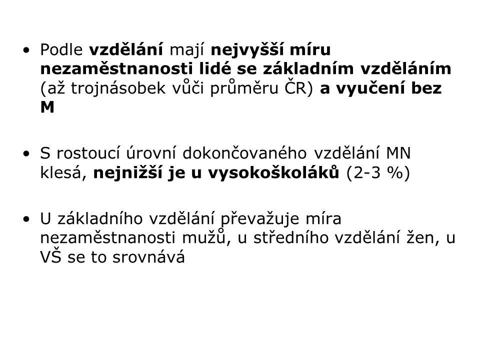 Podle vzdělání mají nejvyšší míru nezaměstnanosti lidé se základním vzděláním (až trojnásobek vůči průměru ČR) a vyučení bez M S rostoucí úrovní dokon