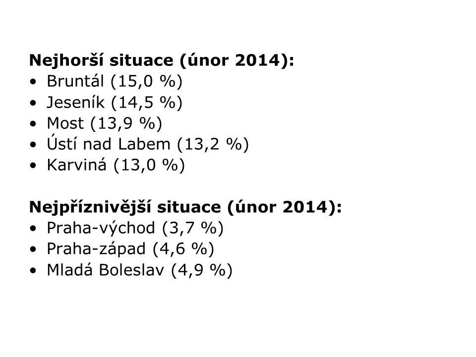 Nejhorší situace (únor 2014): Bruntál (15,0 %) Jeseník (14,5 %) Most (13,9 %) Ústí nad Labem (13,2 %) Karviná (13,0 %) Nejpříznivější situace (únor 2014): Praha-východ (3,7 %) Praha-západ (4,6 %) Mladá Boleslav (4,9 %)