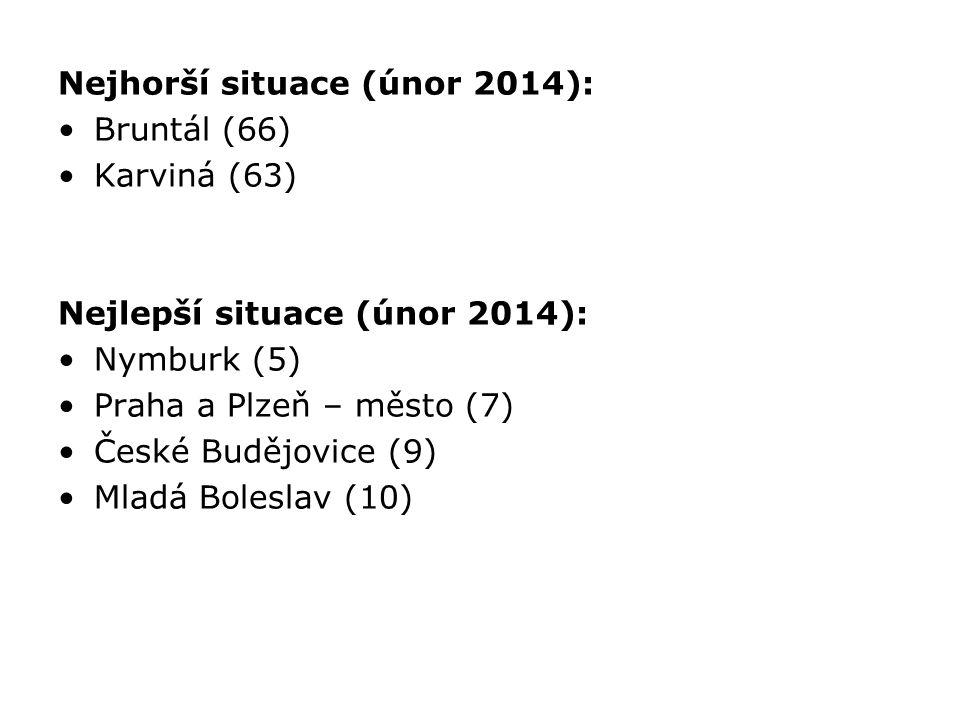 Nejhorší situace (únor 2014): Bruntál (66) Karviná (63) Nejlepší situace (únor 2014): Nymburk (5) Praha a Plzeň – město (7) České Budějovice (9) Mladá