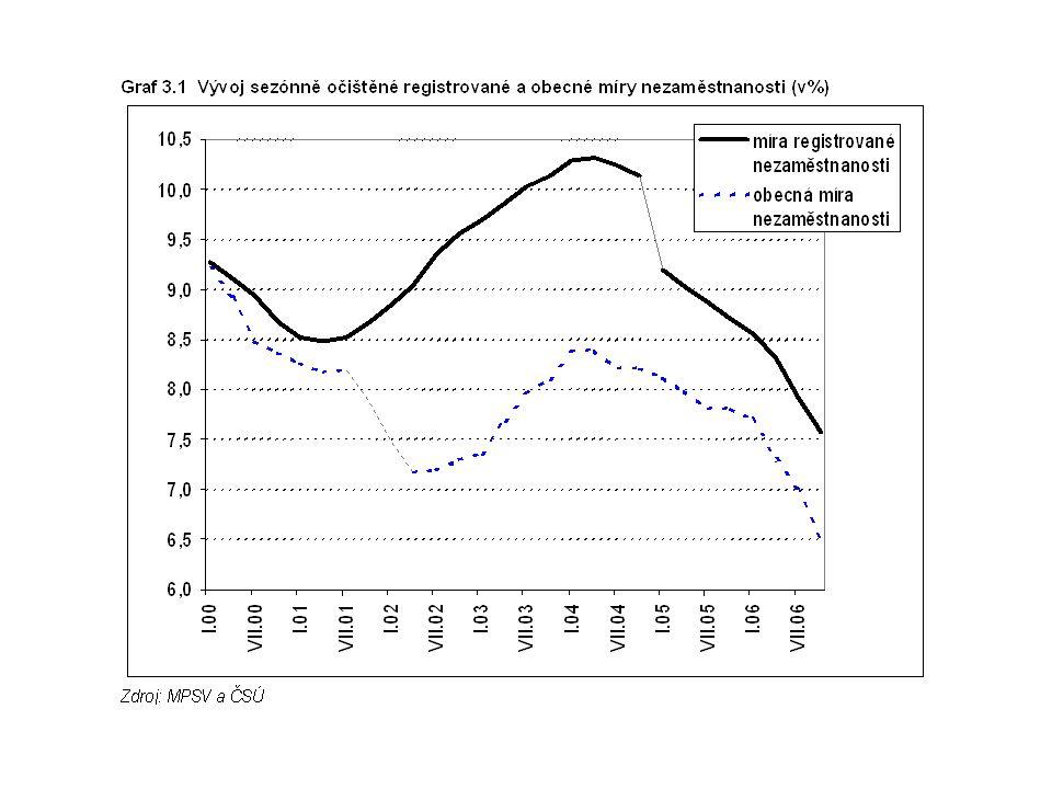 Jak bylo vidět z obrázku, nebyl vývoj obou měr nezaměstnanosti v první polovině minulého desetiletí stejný..