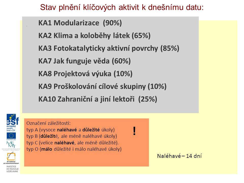 Stav plnění klíčových aktivit k dnešnímu datu: KA1 Modularizace (90%) KA2 Klima a koloběhy látek (65%) KA3 Fotokatalyticky aktivní povrchy (85%) KA7 Jak funguje věda (60%) KA8 Projektová výuka (10%) KA9 Proškolování cílové skupiny (10%) KA10 Zahraniční a jiní lektoři (25%) Označení záležitostí: typ A (vysoce naléhavé a důležité úkoly) typ B (důležité, ale méně naléhavé úkoly) typ C (velice naléhavé, ale méně důležité).