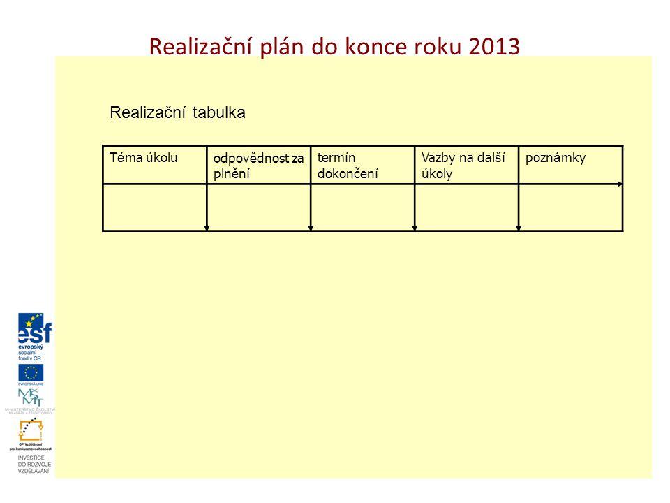 Realizační plán do konce roku 2013 Realizační tabulka T é ma ú koluodpovědnost za plněn í term í n dokončen í Vazby na dal ší ú koly pozn á mky
