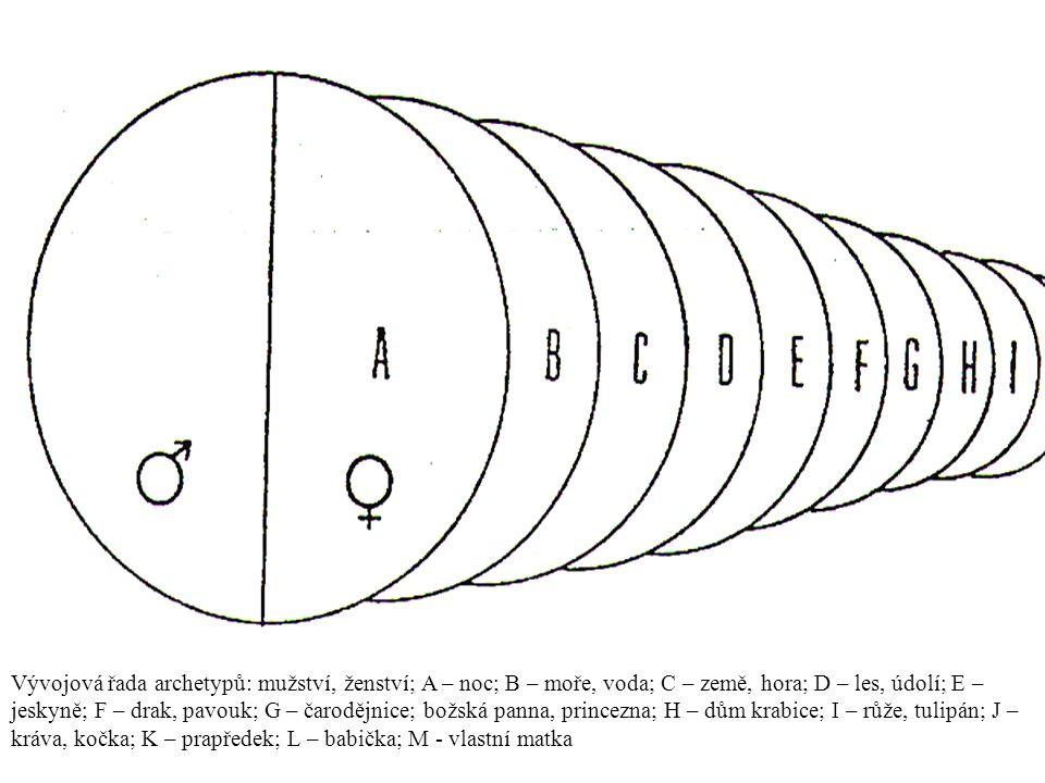 Vývojová řada archetypů: mužství, ženství; A – noc; B – moře, voda; C – země, hora; D – les, údolí; E – jeskyně; F – drak, pavouk; G – čarodějnice; bo
