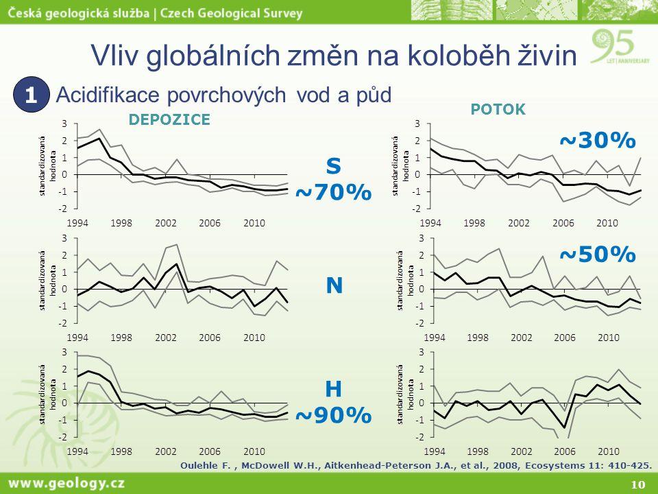 10 Vliv globálních změn na koloběh živin Acidifikace povrchových vod a půd 1 DEPOZICE S ~70% N H ~90% Oulehle F., McDowell W.H., Aitkenhead-Peterson J