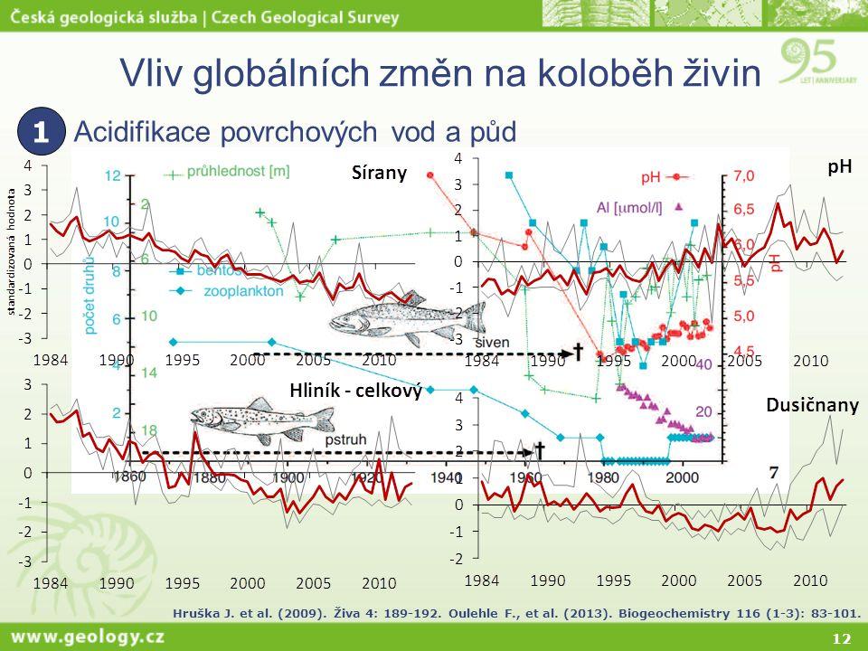 12 Vliv globálních změn na koloběh živin Acidifikace povrchových vod a půd 1 Hruška J. et al. (2009). Živa 4: 189-192. Oulehle F., et al. (2013). Biog