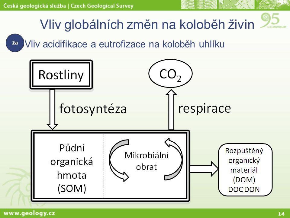 14 Vliv globálních změn na koloběh živin Vliv acidifikace a eutrofizace na koloběh uhlíku 2a