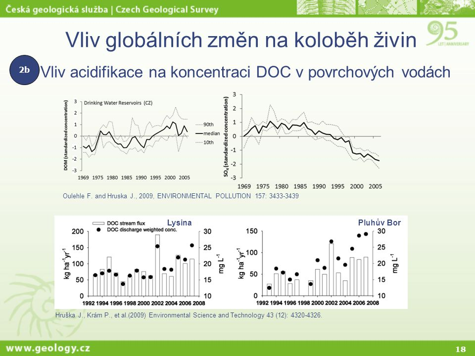 18 Vliv globálních změn na koloběh živin Oulehle F. and Hruska J., 2009, ENVIRONMENTAL POLLUTION 157: 3433-3439 Hruška J., Krám P., et al.(2009) Envir