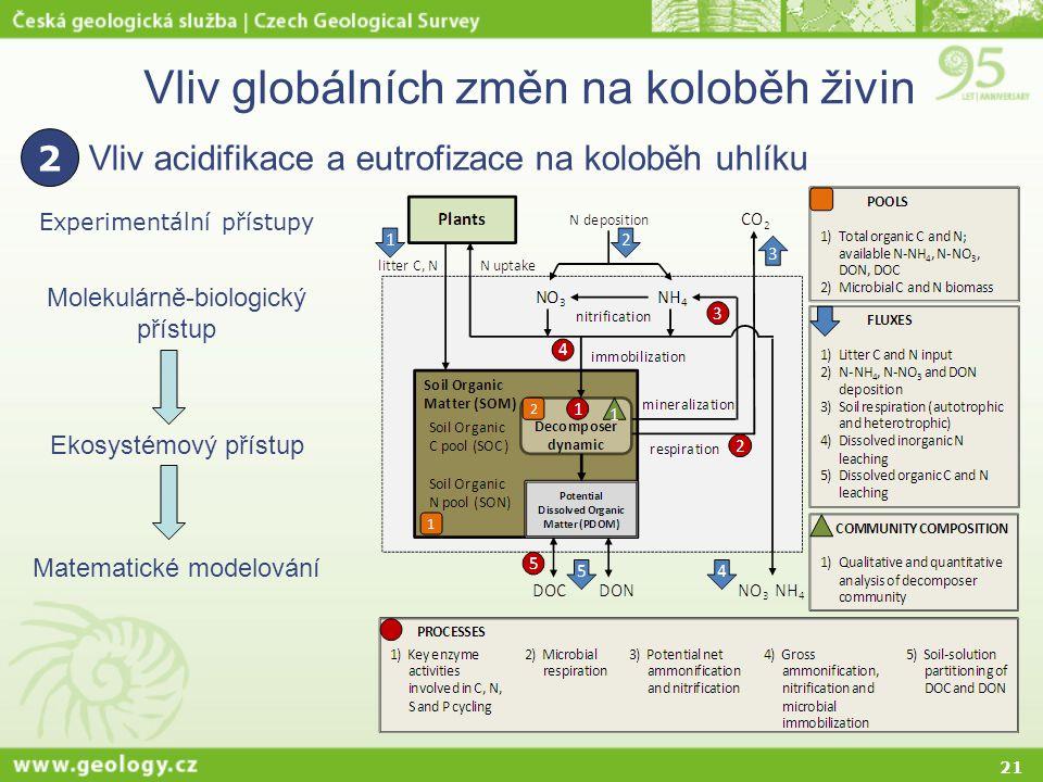 21 Vliv globálních změn na koloběh živin Vliv acidifikace a eutrofizace na koloběh uhlíku 2 Experimentální přístupy Molekulárně-biologický přístup Eko