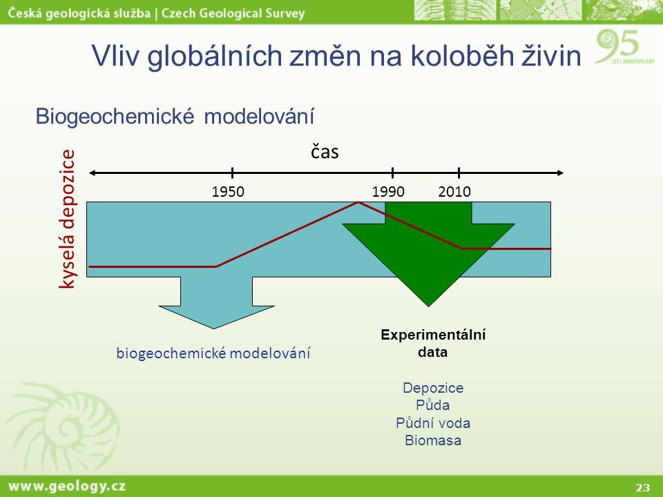 23 Vliv globálních změn na koloběh živin Biogeochemické modelování biogeochemické modelování čas 195019902010 Experimentální data Depozice Půda Půdní