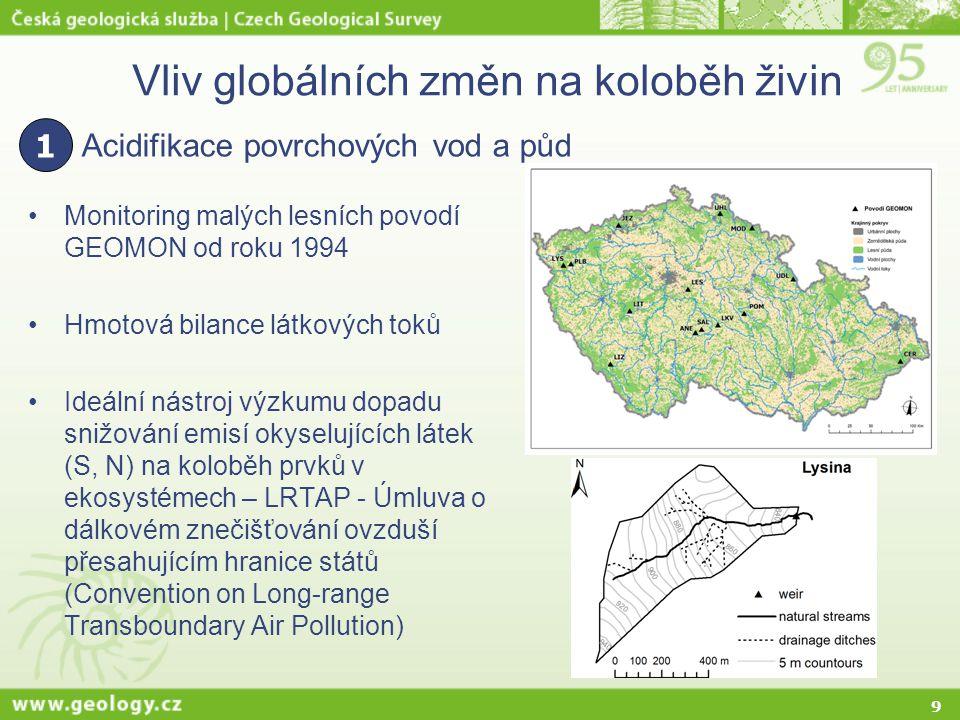 9 Vliv globálních změn na koloběh živin Monitoring malých lesních povodí GEOMON od roku 1994 Hmotová bilance látkových toků Ideální nástroj výzkumu do