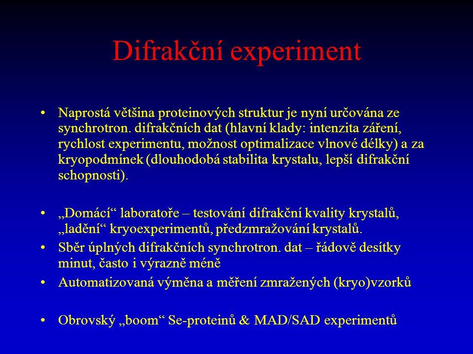 Difrakční experiment Naprostá většina proteinových struktur je nyní určována ze synchrotron. difrakčních dat (hlavní klady: intenzita záření, rychlost