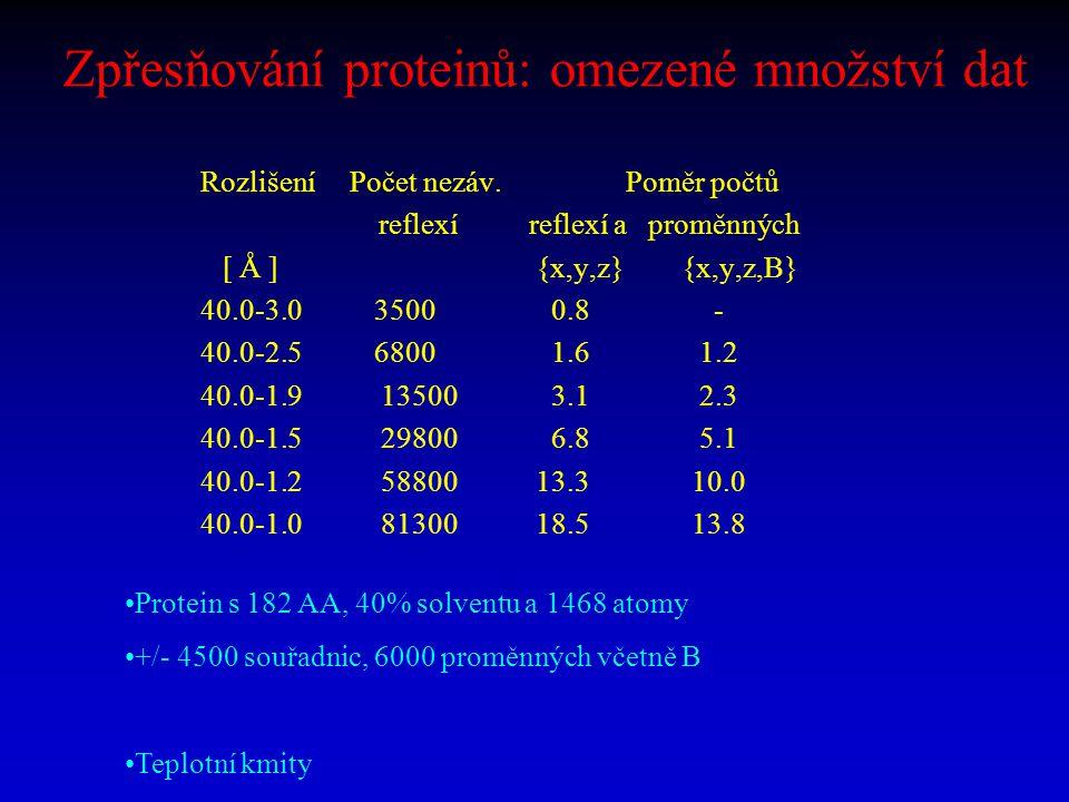 Zpřesňování proteinů: omezené množství dat Rozlišení Počet nezáv. Poměr počtů reflexí reflexí a proměnných [ Å ] {x,y,z} {x,y,z,B} 40.0-3.0 3500 0.8 -