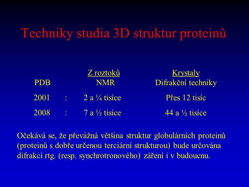 Techniky studia 3D struktur proteinů Z roztoků PDB NMR 2001 : 2 a ¼ tisíce 2008 : 7 a ½ tisíce Krystaly Difrakční techniky Přes 12 tisíc 44 a ½ tisíce