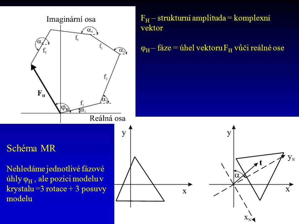 F H – strukturní amplituda = komplexní vektor φ H – fáze = úhel vektoru F H vůči reálné ose Schéma MR Nehledáme jednotlivé fázové úhly φ H, ale pozici