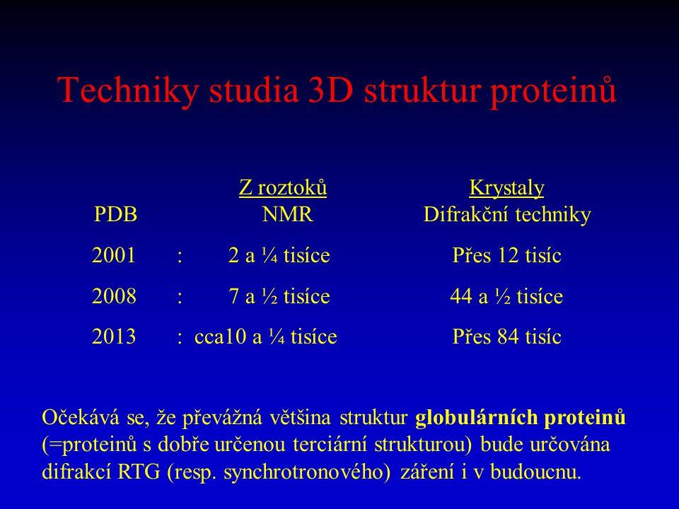 Techniky studia 3D struktur proteinů Z roztoků PDB NMR 2001 : 2 a ¼ tisíce 2008 : 7 a ½ tisíce 2013 : cca10 a ¼ tisíce Krystaly Difrakční techniky Pře
