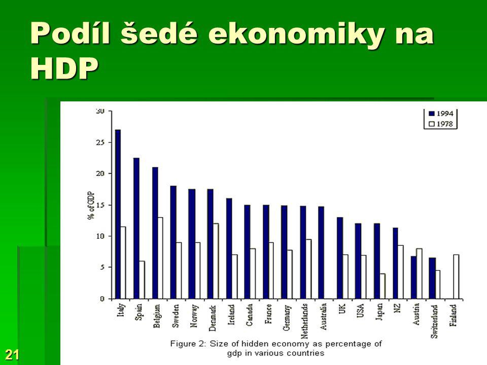 21 Podíl šedé ekonomiky na HDP