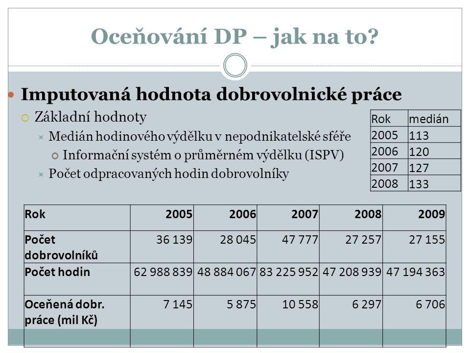 Příklad dobrovolnické akce v sociálních službách Hospic svaté Alžběty a Klokánek Brno  Vlastní dobrovolnické programy  Dobrovolnické smlouvy, ne podle zákona o DS.