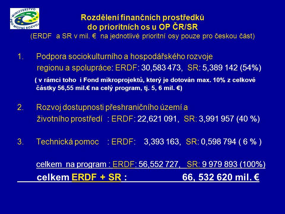 Rozdělení finančních prostředků do prioritních os u OP ČR/SR (ERDF a SR v mil.