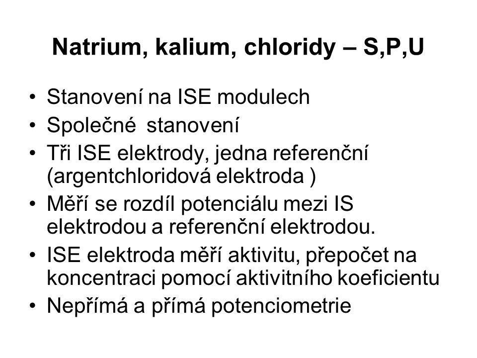 Chloridy Doporučená rutinní metoda: Coulometrie, ISE direct, ISE indirect Referenční metoda: Coulometrie Hlavní extracelulární aniont - největší frakce anorganických aniontů v plasmě Zásadní role v normální distribuci vody Výrazný podíl na osmotickém tlaku v extracelulární tekutině