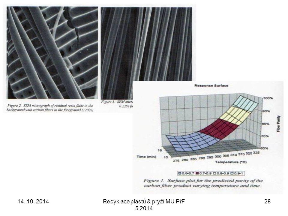 2814. 10. 2014Recyklace plastů & pryží MU PřF 5 2014