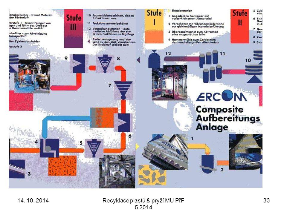 3314. 10. 2014Recyklace plastů & pryží MU PřF 5 2014