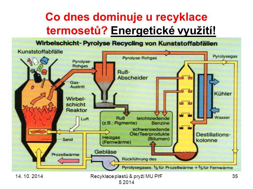 Co dnes dominuje u recyklace termosetů. Energetické využití.