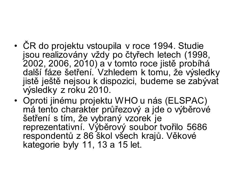 ČR do projektu vstoupila v roce 1994. Studie jsou realizovány vždy po čtyřech letech (1998, 2002, 2006, 2010) a v tomto roce jistě probíhá další fáze