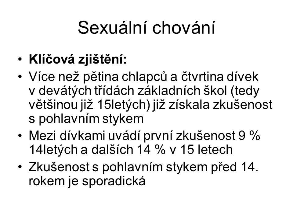 Sexuální chování Klíčová zjištění: Více než pětina chlapců a čtvrtina dívek v devátých třídách základních škol (tedy většinou již 15letých) již získal