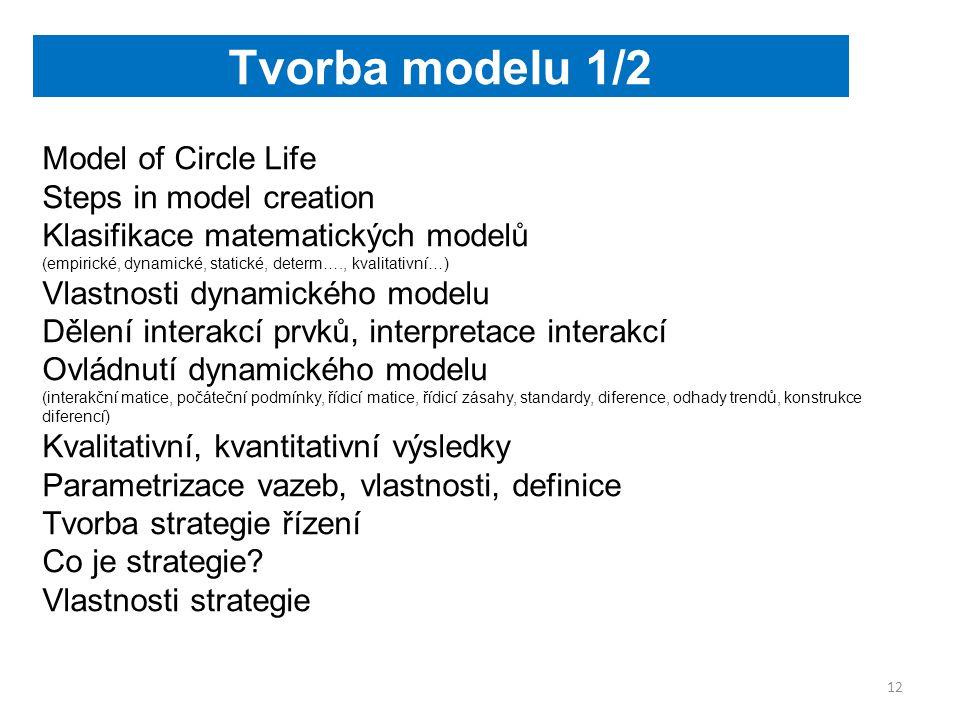 Model of Circle Life Steps in model creation Klasifikace matematických modelů (empirické, dynamické, statické, determ…., kvalitativní…) Vlastnosti dynamického modelu Dělení interakcí prvků, interpretace interakcí Ovládnutí dynamického modelu (interakční matice, počáteční podmínky, řídicí matice, řídicí zásahy, standardy, diference, odhady trendů, konstrukce diferencí) Kvalitativní, kvantitativní výsledky Parametrizace vazeb, vlastnosti, definice Tvorba strategie řízení Co je strategie.