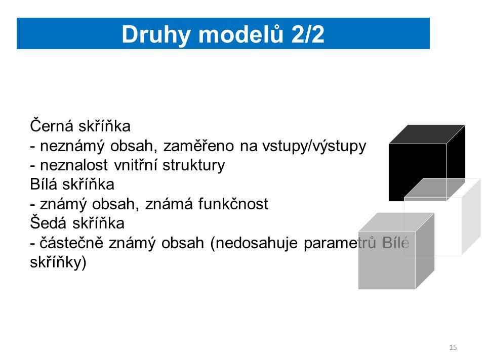 Černá skříňka - neznámý obsah, zaměřeno na vstupy/výstupy - neznalost vnitřní struktury Bílá skříňka - známý obsah, známá funkčnost Šedá skříňka - částečně známý obsah (nedosahuje parametrů Bílé skříňky) Druhy modelů 2/2 15