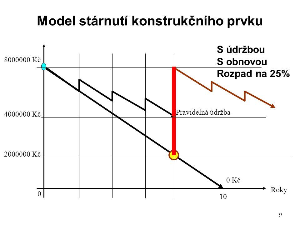 9 Model stárnutí konstrukčního prvku 8000000 Kč 0 Kč Roky 0 Pravidelná údržba 2000000 Kč 4000000 Kč S údržbou S obnovou Rozpad na 25% 10