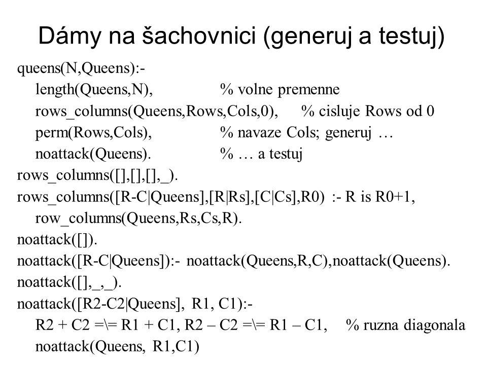 Dámy na šachovnici (generuj a testuj) queens(N,Queens):- length(Queens,N),% volne premenne rows_columns(Queens,Rows,Cols,0),% cisluje Rows od 0 perm(Rows,Cols),% navaze Cols; generuj … noattack(Queens).% … a testuj rows_columns([],[],[],_).
