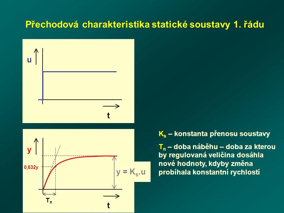 u t y t y = K s.u TnTn 0,632y Přechodová charakteristika statické soustavy 1.