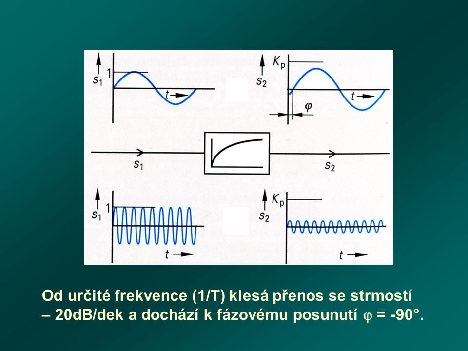 Od určité frekvence (1/T) klesá přenos se strmostí – 20dB/dek a dochází k fázovému posunutí  = -90°.